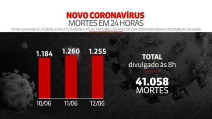Brasil passa a marca de 40 mil mortes provocadas pelo novo coronavírus
