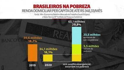 Auxílio emergencial evitou que 23,5 milhões de brasileiros caíssem na linha de pobreza