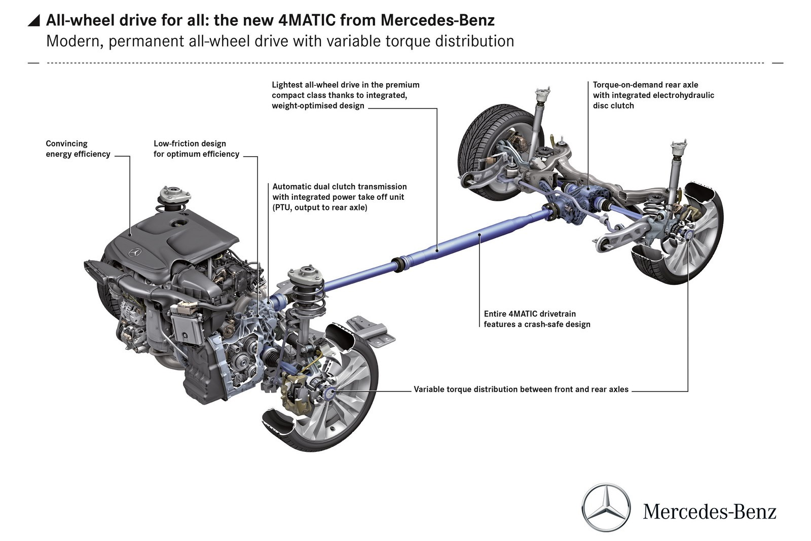 Mercedes Details New 4matic Front Biased Awd System For Cla