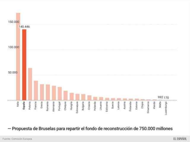 Propuesta de Bruselas para repartir el fondo de reconstrucción de 750.000 millones
