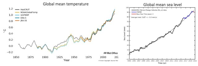 Left: Global average temperature anomalies (relative to pre-industrial) from 1854 to 2020 for five data sets. UK-MetOffice. Right: Average sea level for the period from 1993 to July 16, 2020. European Space Agency and Copernicus Marine Service.