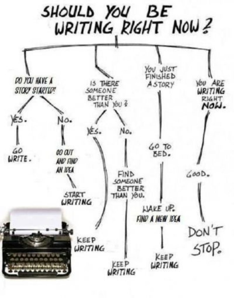 Should You be writing?