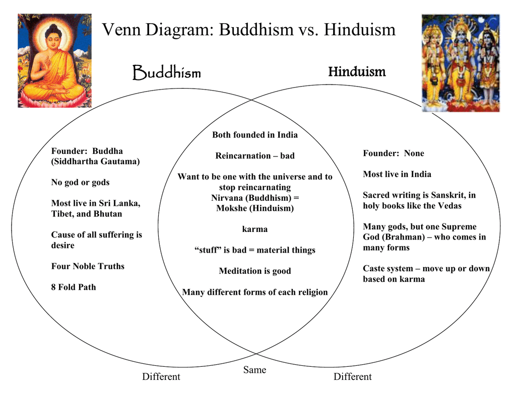 32 Buddhism Taoism And Confucianism Venn Diagram