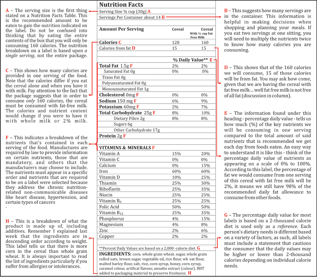 Anatomy Of A Food Label Part 2