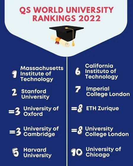 Top 10 QS World University Ranking 2022