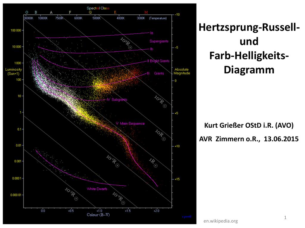 Hertzsprung Russell Und Farb Helligkeits
