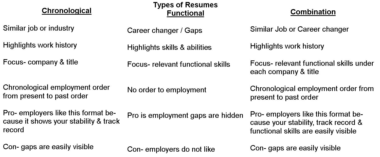 Types of resumes templates