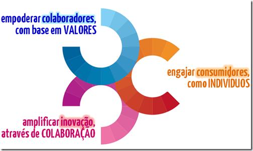…rede [para empoderar colaboradores, com base nos valores do negócio, para construir e evoluir um coletivo coordenado]; rede, para criar e evoluir processos colaborativos de inovação, amplificando potenciais do negócio e mais rede, para engajar os consumidores como indivíduos, tornando-os o centro da comunidade de geração, agregação e captura de valor do negócio.