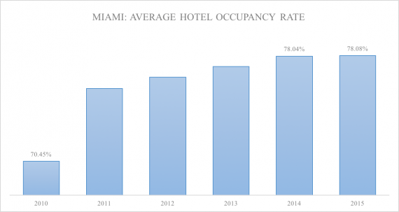Miami hotel occupancy dating back to 2009