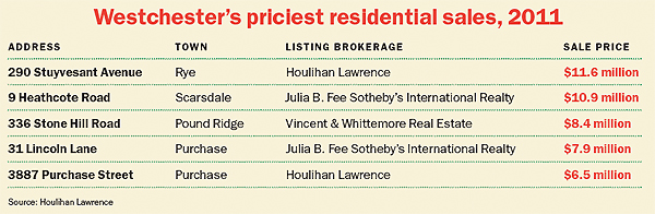 Westchester's priciest residential sales, 2011