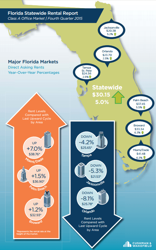A map of office rents in Florida (Credit: Cushman & Wakefield)