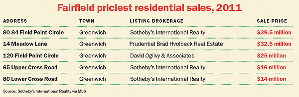 Fairfield priciest residential sales, 2011