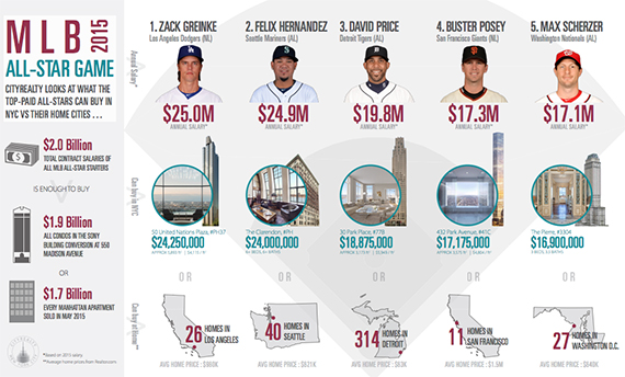 The salaries of the highest-paid All-Stars in MLB, and what it could buy in NYC (credit: CityRealty)