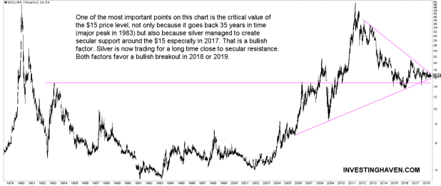 35    year    silver    price    chart