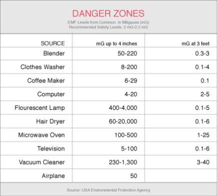 dangerZonesChart_v5_1