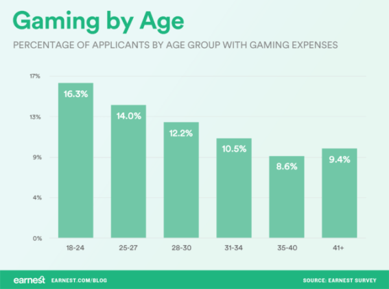 gaming by age