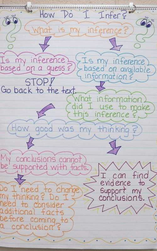 20 - Making Inferences
