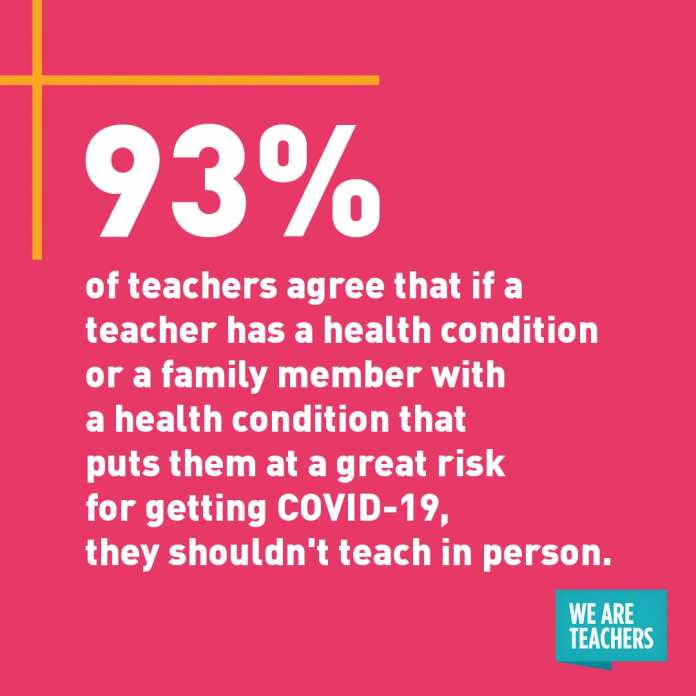 """""""93% of teachers agree that if a teacher has a health condition or a family member with a health condition that puts them at a great risk for getting COVID-19, they shouldn't teach in person."""" white quote on pink background."""
