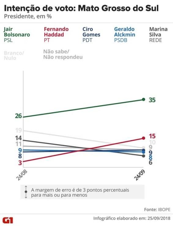 Pesquisa Ibope - Evolução da intenção de voto para presidente em Mato Grosso do Sul — Foto: Arte/G1