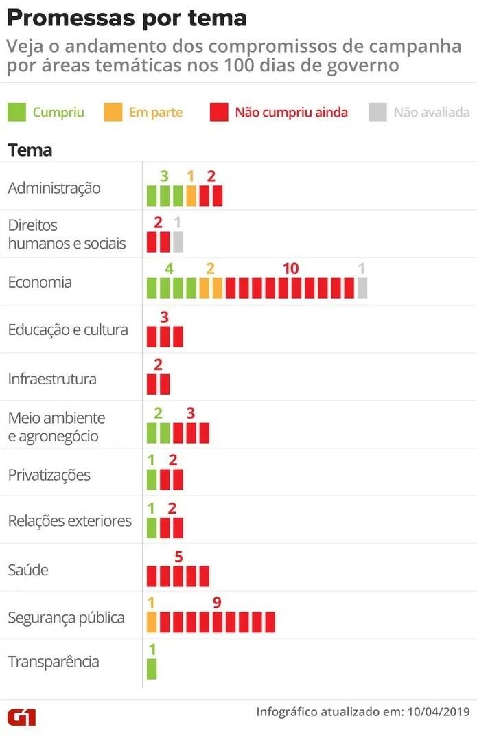 As promessas de Bolsonaro por área — Foto: Igor Estrella e Juliane Souza/ Arte G1