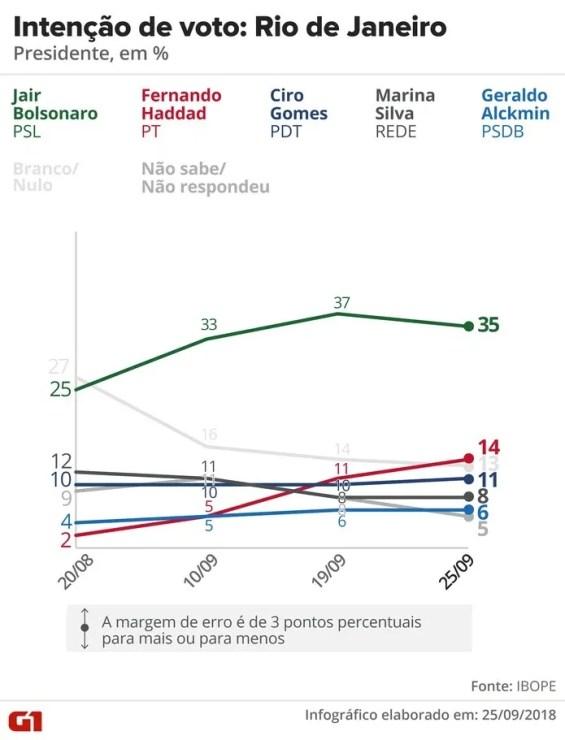Pesquisa Ibope - Evolução da intenção de voto para presidente no Rio de Janeiro — Foto: Arte/G1