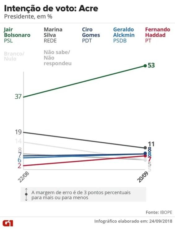 Pesquisa Ibope - evolução da intenção voto para presidente no Acre. — Foto: Arte/G1