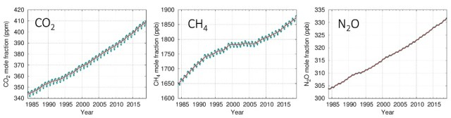 Atmospheric concentrations of carbon dioxide (CO₂), methane (CH₄) and nitrous oxide (N₂0) from WMO Global Atmosphere Watch.