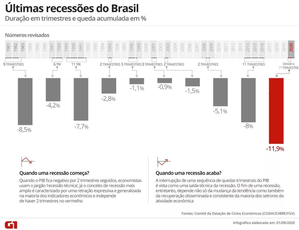 Últimas recessões no Brasil — Foto: Juliane Souza/G1