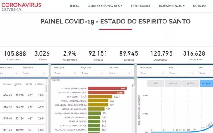 Painel Covid mostra que o ES tem quase 90 mil casos sendo investigados — Foto: Reprodução/ Painel Covid
