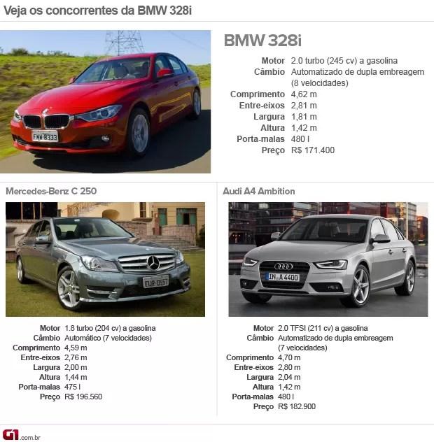 Concorrentes; BMW; 328i (Foto: G1)