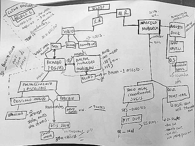 Manuscrito entregue nesta quinta-feira (21) pela presidente do SindSaúde, Marli Rodrigues, à CPI que investiga supostas irregularidades na pasta do Distrito Federal (Foto: SindSaúde/Reprodução)