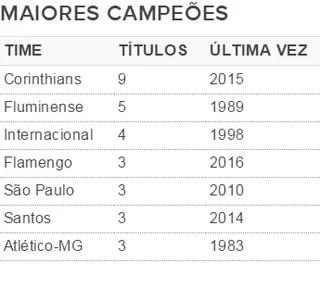 Maiores campeões da Copa SP até 2016 (Foto: GloboEsporte.com)