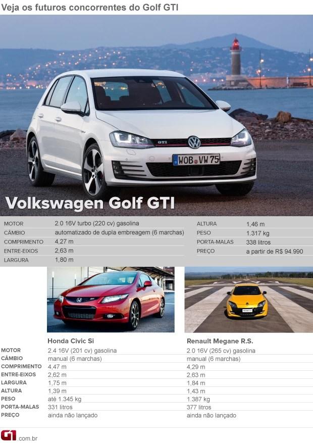 Golf GTI (Foto: Editoria de Arte/G1)