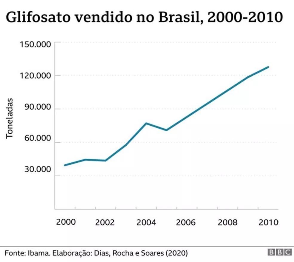 Glifosato vendido no Brasil — Foto: BBC gráfico