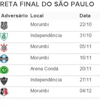 São Paulo tabela Brasileirão 32ª rodada (Foto: GloboEsporte.com)