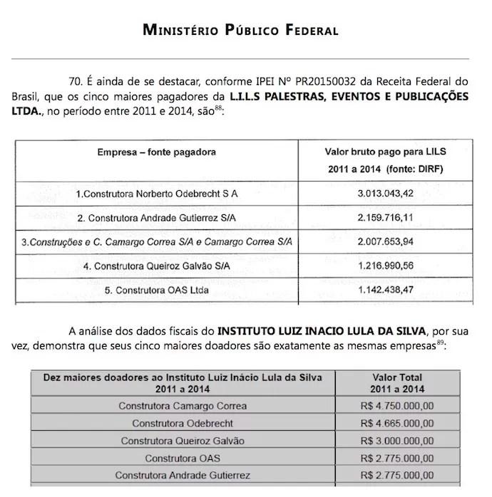 Trecho do pedido de interrogatório do ex-presidente Luiz Inácio Lula da Silva, feito pelo MPF