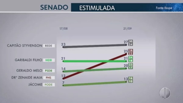 Pesquisa Ibope Senador Rio Grande do Norte 1 de 1 – 21/09 — Foto: Reprodução/TV Globo