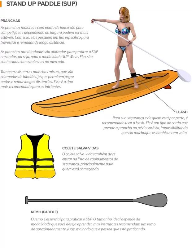 info Stand Up Paddle euatleta (Foto: Editoria de Arte / EUATLETA.COM)