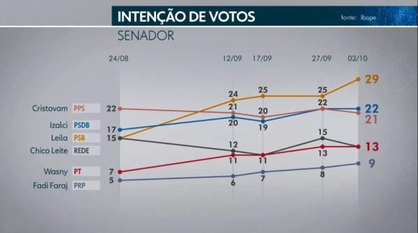 Ibope Senado - DF - 1 de 5 — Foto: TV Globo