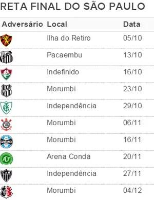 São Paulo tabela 29ª rodada (Foto: Divulgação)