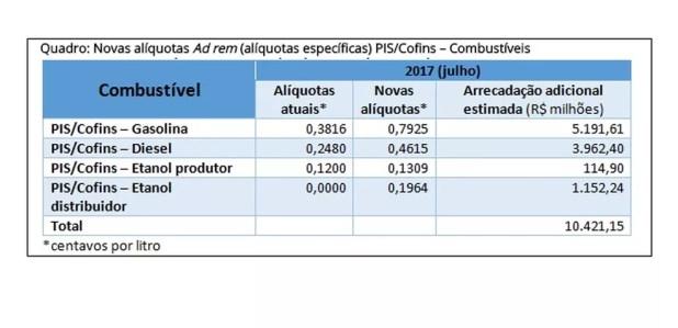 (Foto: Ministério da Fazenda )