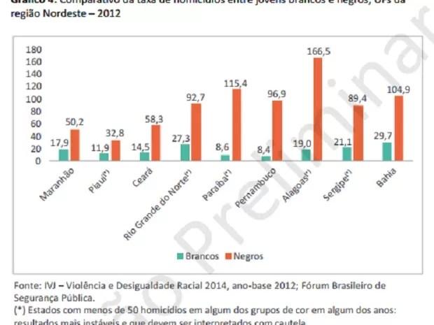 Taxa de homicídio por unidades da federação (Foto: Reprodução)