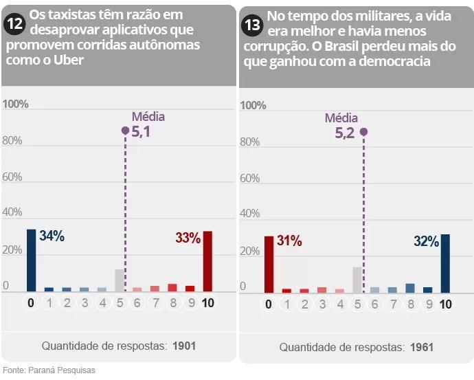 Gráfico da Pesquisa sobre polarização na política brasileira (7/9)