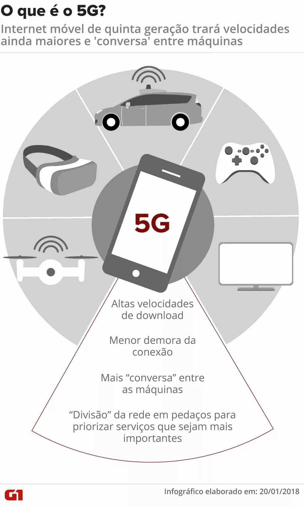 Infográfico explica o que é o 5G — Foto: Fernanda Garrafiel/G1