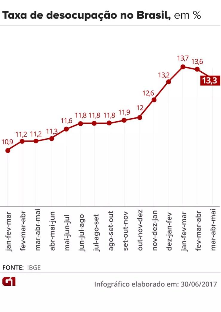 Taxa de desemprego, de acordo com a Pnad (Foto: Editoria de Arte/G1)