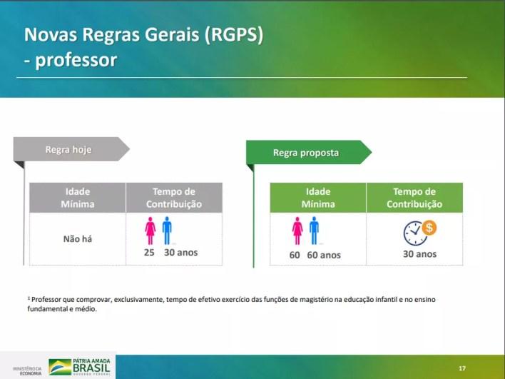 Proposta de nova regra geral para professores em texto do governo para reforma da Previdência — Foto: Reprodução/Ministério da Economia