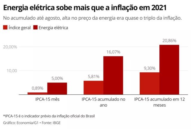 Alta acumulada no ano nos preços da energia elétrica é quase o triplo da inflação oficial do país — Foto: Economia/G1