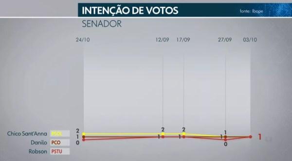 Ibope Senado - DF - 4 de 5 — Foto: TV Globo