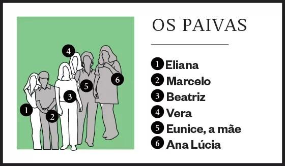 Os Paivas (Foto: época )