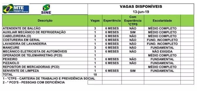 São 18 vagas para Rio Branco nesta quinta-feira (13)  — Foto: Divulgação/Sine-AC